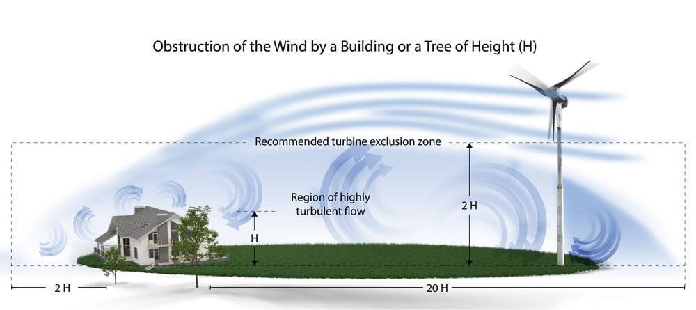 what size wind turbine do i need for my home
